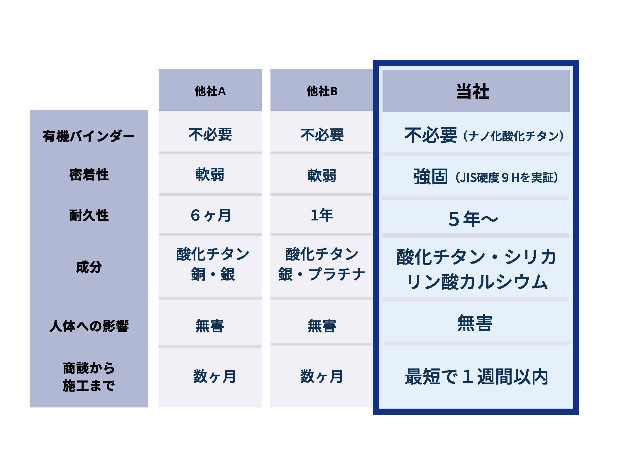 他社製品との比較の表